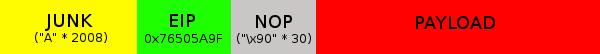 junk_eip_nop_payload_diagram